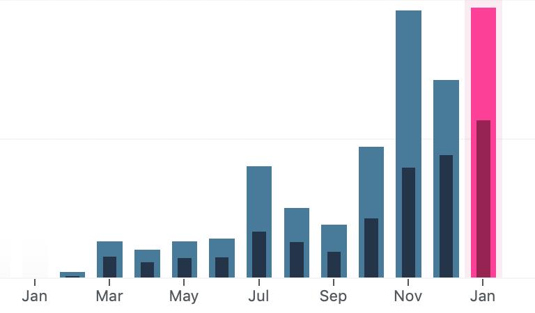 How social media Impacted my blog views